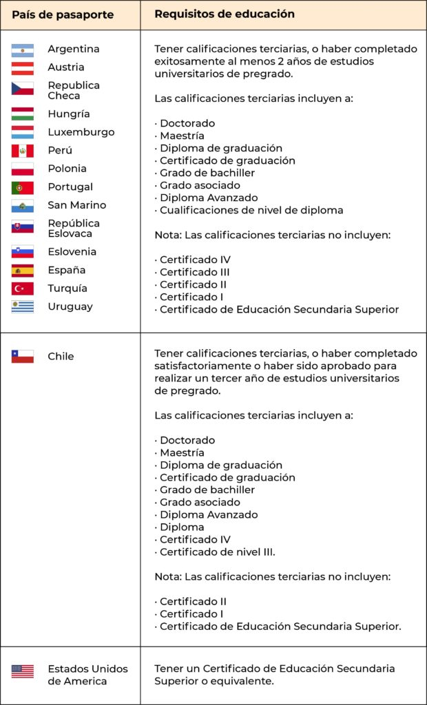 Work and holiday visa por paises