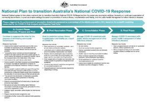 Fases apertura de fronteras de Australia COVID-19