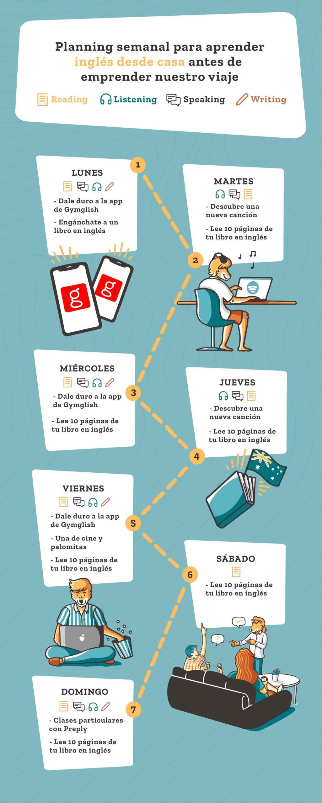 Infografía hablar nuevo idioma