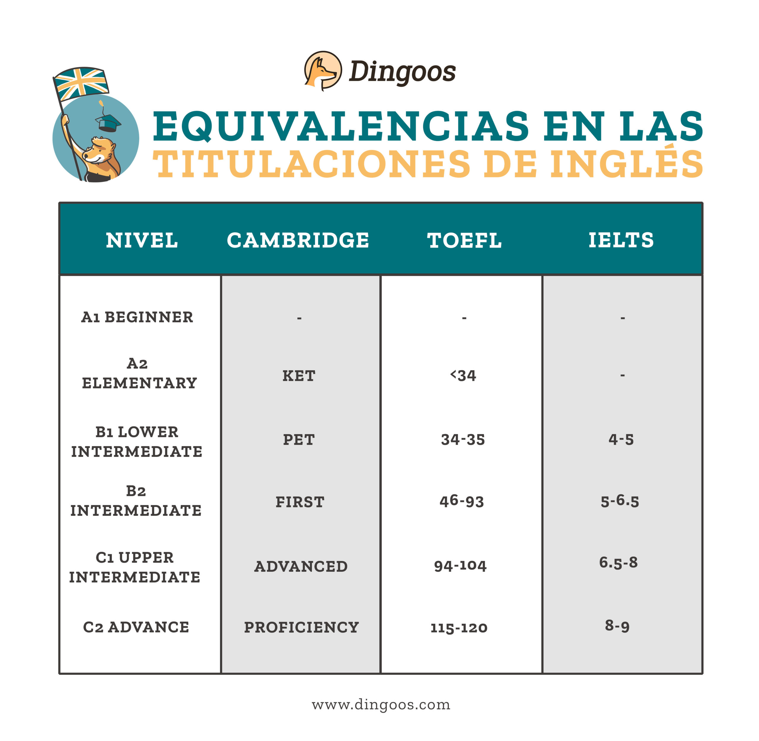 tabla equivalencias titulos inglees