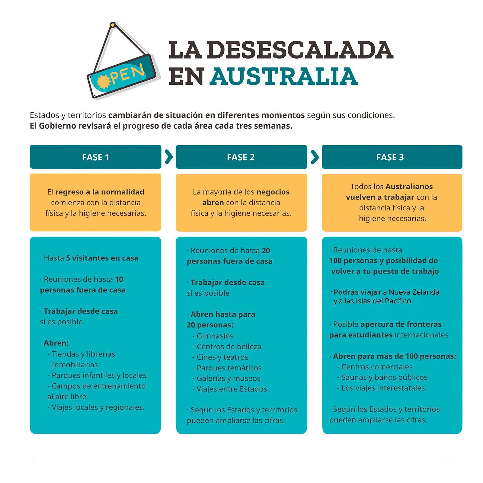 desescalada-australia