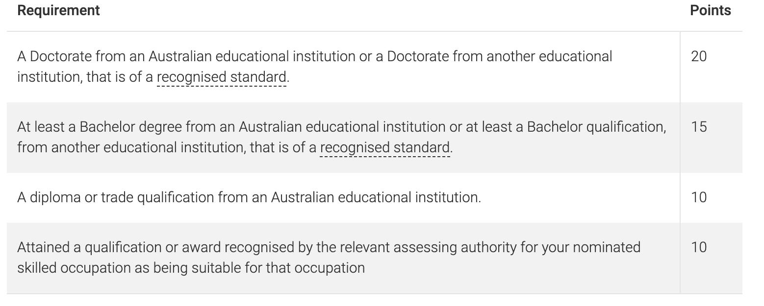 puntos skilled visa australia
